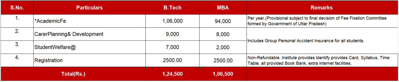 Fee Structure breakage B.Tech and MBA at ITS