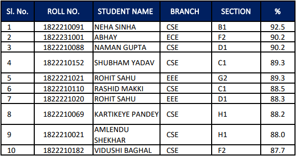 ITS Engineering College Toppers List