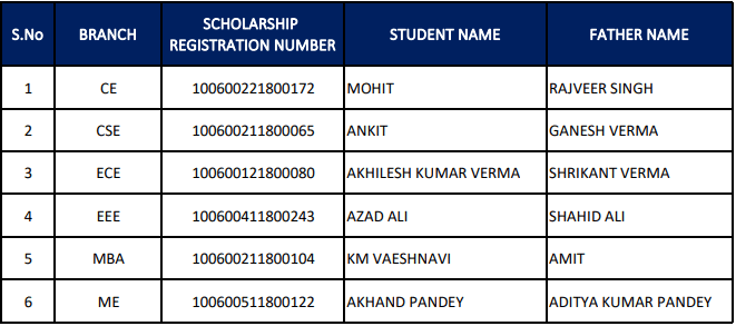 List of Students who got Government Scholarship at ITS