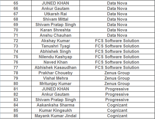 B.Tech CSE Program Alumni List at  ITS