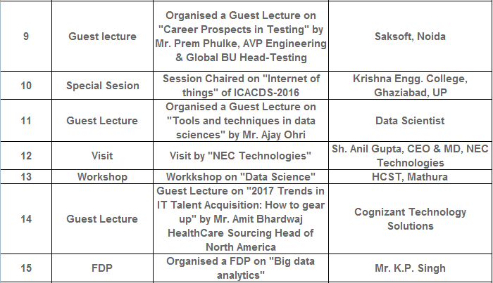 B.Tech CSE Students Events at  ITS