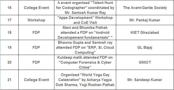 B.Tech CSE Students Activities at  ITS