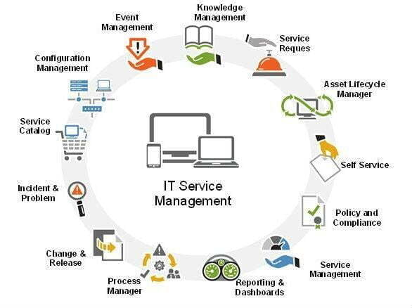 IT Service Management Office at ITS