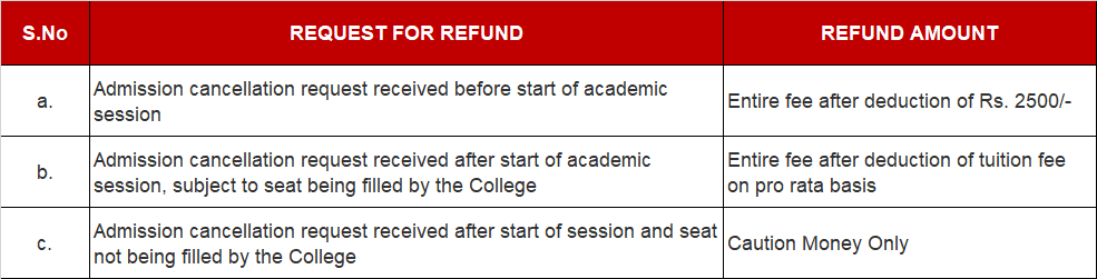 Fee Refund Rules at ITS Engineering College