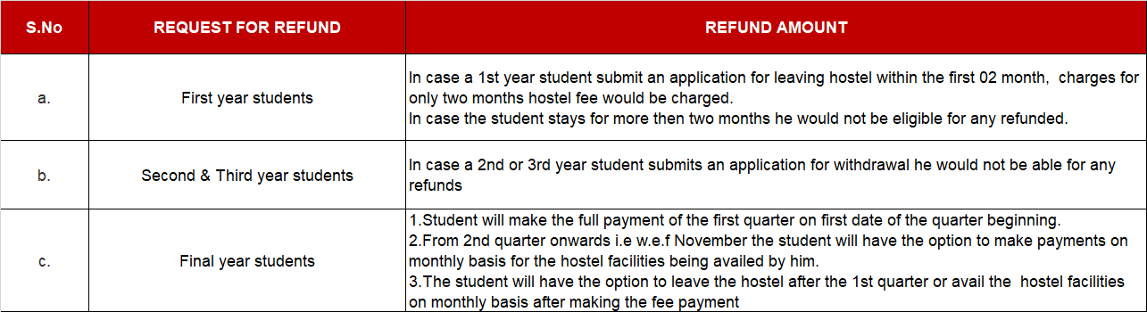 Hostel Fee Refund Rules at ITS Engineering College