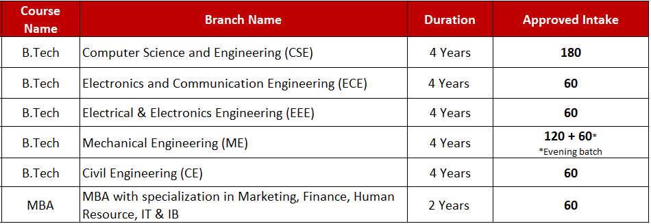 Number of Seats for B.Tech and MBA at ITS