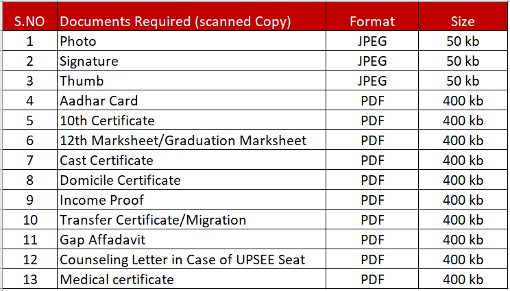 Documents Required for Admission in ITS Engineering College