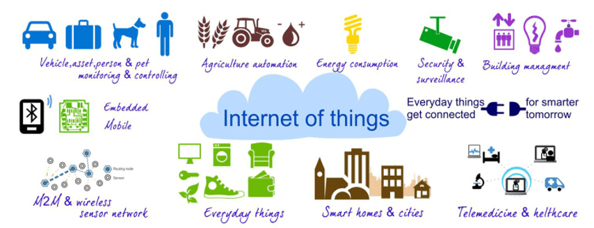 Electronics and Communication Engineering Internet of Things
